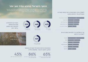 אינפוגרפיקה - עברית